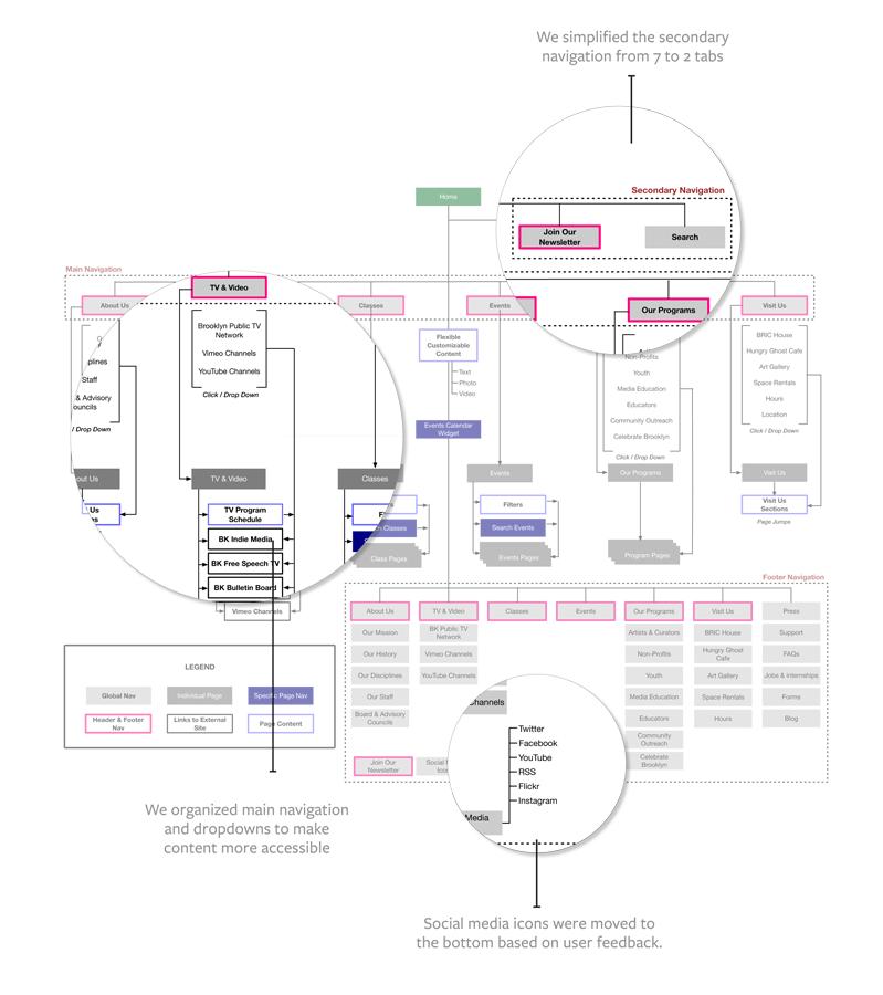 bric_sitemap2